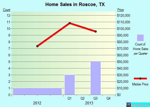 Roscoe,TX real estate house value index trend