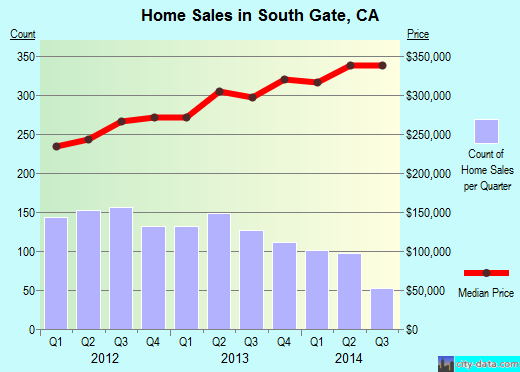 South Gate,CA real estate house value index trend