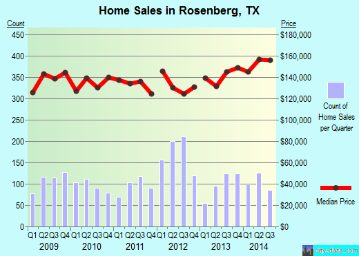 Rosenberg, TX index of house prices