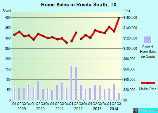 Rosita South,TX real estate house value index trend