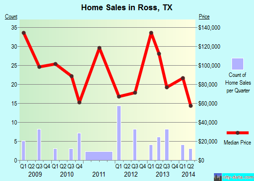 Ross,TX real estate house value index trend