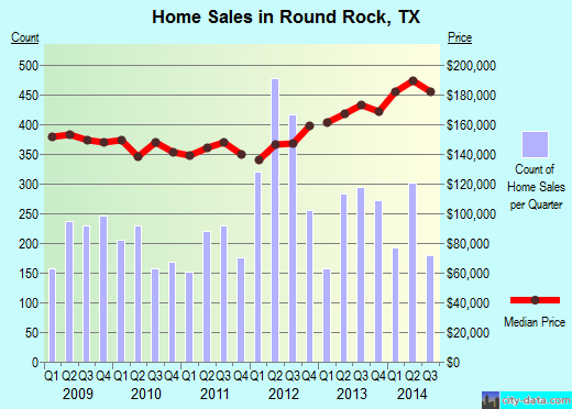 Round Rock,TX real estate house value index trend