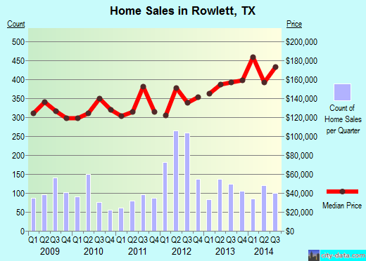 Rowlett,TX real estate house value index trend