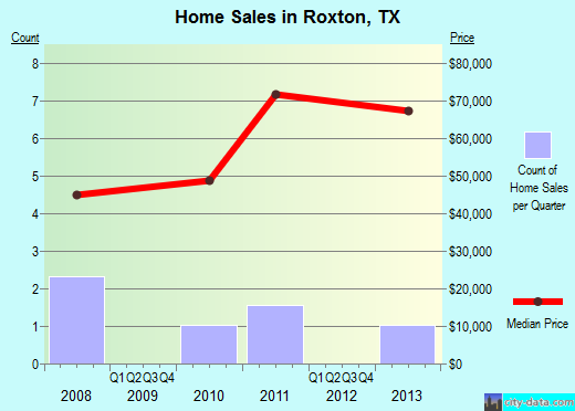 Roxton,TX real estate house value index trend