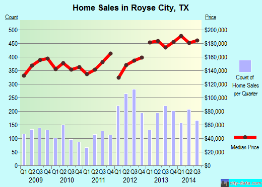 Royse City,TX real estate house value index trend