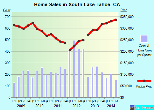 South Lake Tahoe,CA real estate house value index trend