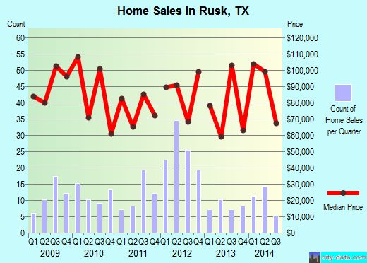 Rusk,TX real estate house value index trend