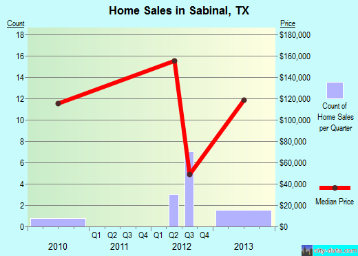 Sabinal,TX real estate house value index trend