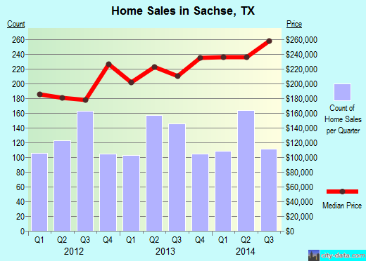 Sachse,TX real estate house value index trend