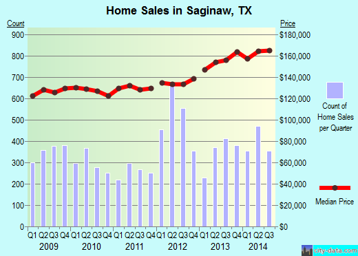 Saginaw,TX real estate house value index trend