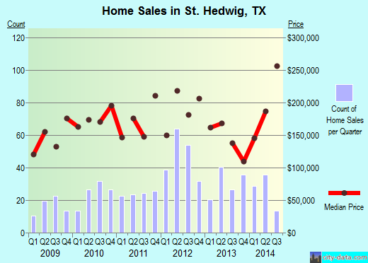 St. Hedwig,TX real estate house value index trend
