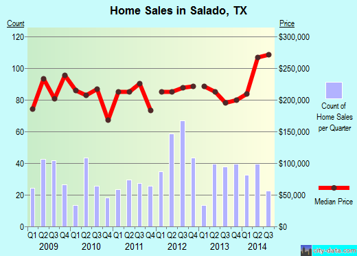 Salado,TX real estate house value index trend