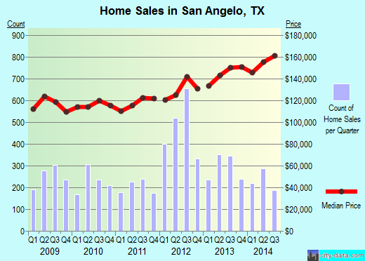 San Angelo,TX real estate house value index trend