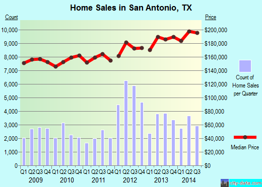San Antonio,TX real estate house value index trend