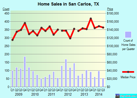 San Carlos,TX real estate house value index trend