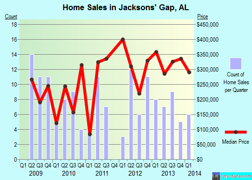 Jacksons' Gap,AL real estate house value index trend