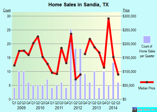 Sandia,TX real estate house value index trend