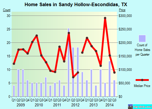 Sandy Hollow-Escondidas,TX index of house prices