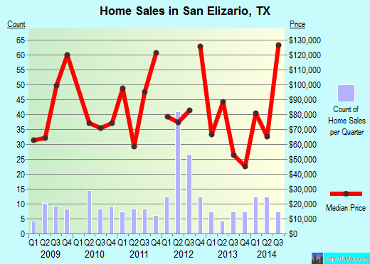 San Elizario,TX real estate house value index trend