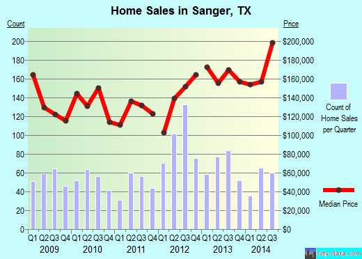 Sanger,TX index of house prices