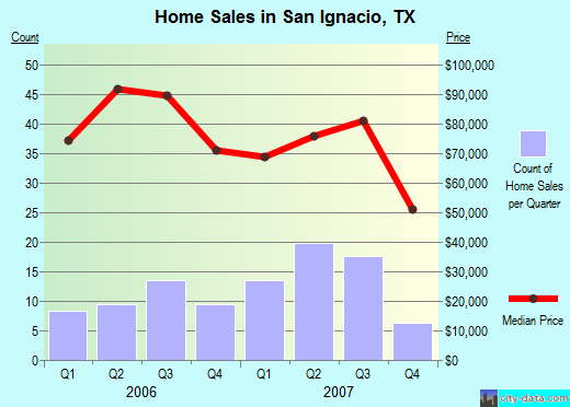 San Ignacio,TX index of house prices