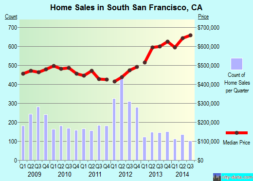 South San Francisco,CA real estate house value index trend