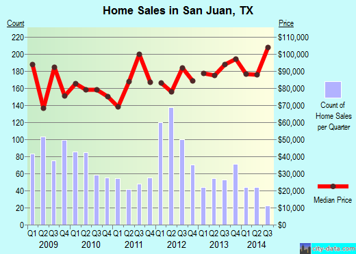 San Juan, TX index of house prices