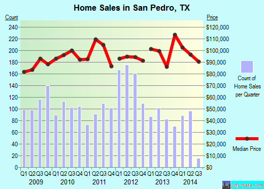 San Pedro,TX real estate house value index trend