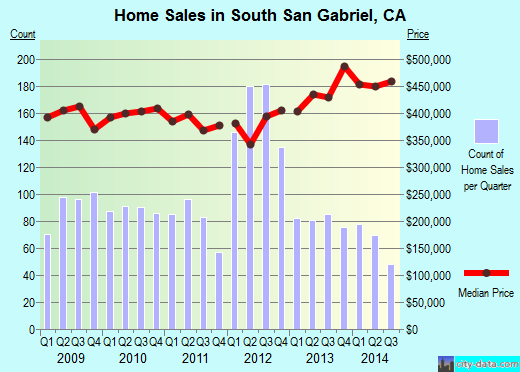 South San Gabriel,CA real estate house value index trend