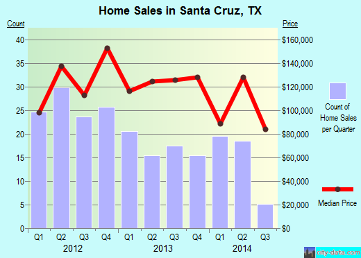 Santa Cruz,TX real estate house value index trend