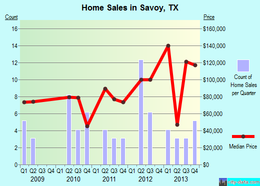 Savoy,TX real estate house value index trend