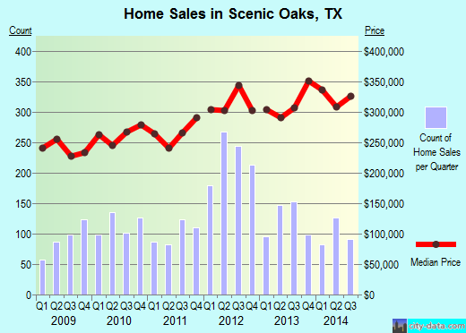 Scenic Oaks,TX real estate house value index trend