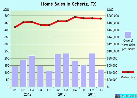 Schertz,TX real estate house value index trend