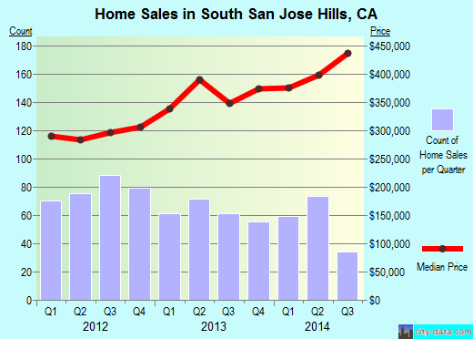 South San Jose Hills,CA real estate house value index trend
