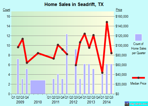 Seadrift,TX real estate house value index trend