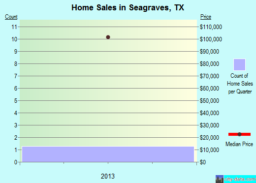 Seagraves,TX real estate house value index trend