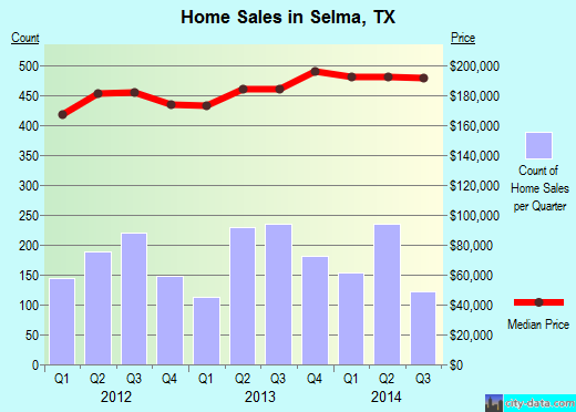 Selma,TX real estate house value index trend