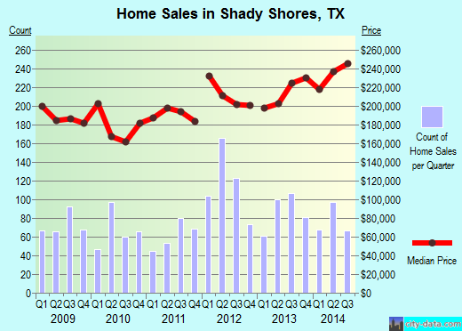 Shady Shores, TX index of house prices