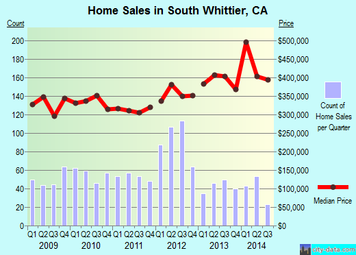 South Whittier,CA real estate house value index trend