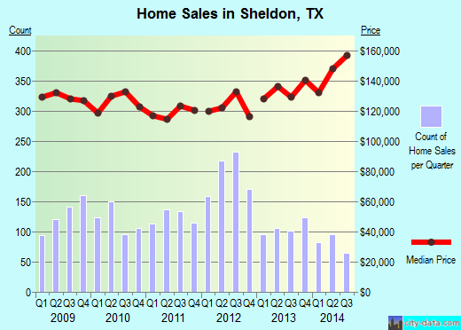 Sheldon,TX real estate house value index trend