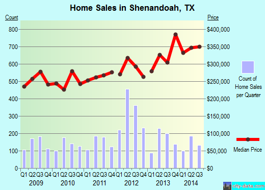 Shenandoah,TX real estate house value index trend