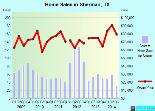 Sherman,TX real estate house value index trend