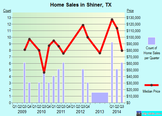 Shiner,TX real estate house value index trend