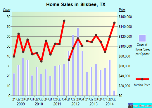 Silsbee,TX real estate house value index trend