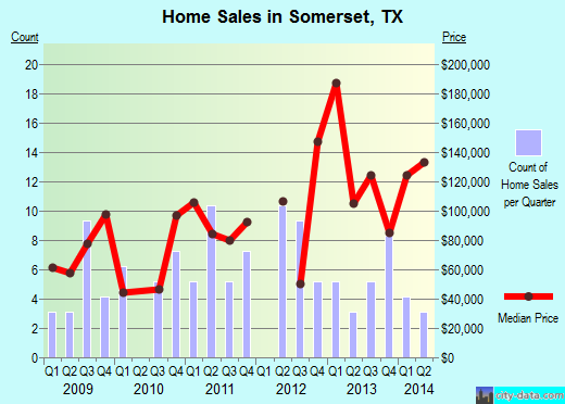 Somerset,TX real estate house value index trend