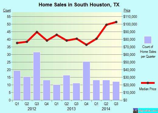 South Houston,TX real estate house value index trend