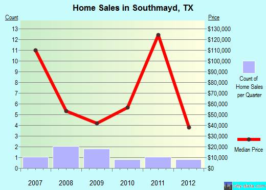Southmayd,TX real estate house value index trend