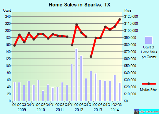 Sparks,TX real estate house value index trend