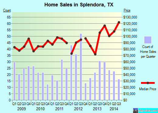Splendora,TX real estate house value index trend