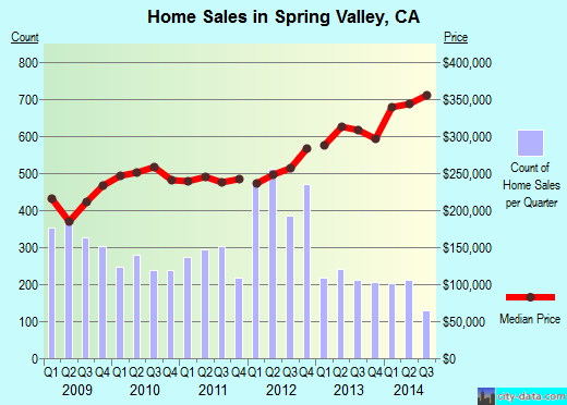 Spring Valley,CA real estate house value index trend